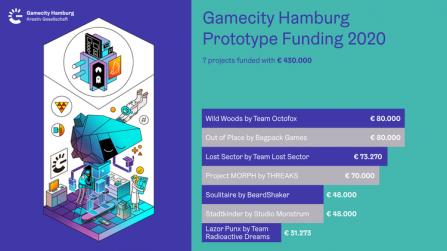Gamecity Hamburg: Erste Prototypenförderung unterstützt sieben Games-Projekte mit 430.000 Euro